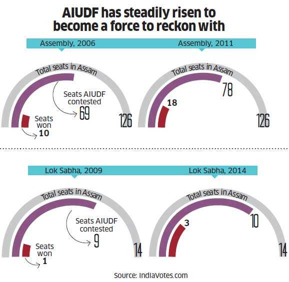 AIUDF performance in different elections